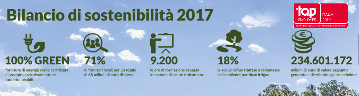 Gruppo CAP riceve la certificazione Top Employers Italia 2019